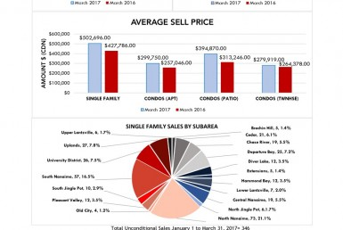 March 2017, Monthly Market Stats, Ian Thompson, Nanaimo Real Estate