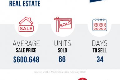 February 2020 Market Stats