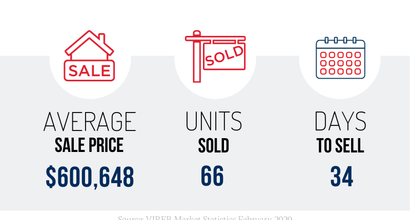 Nanaimo Real Estate February 2020 Market Stats