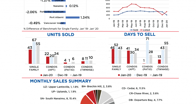 Nanaimo Real Estate December 2019 Market Stats