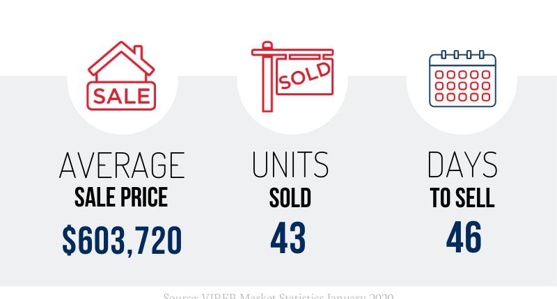 Nanaimo Real Estate January 2020 Market Stats