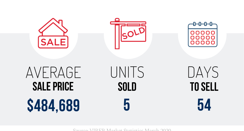 Nanaimo Real Estate March 2020 Market Stats