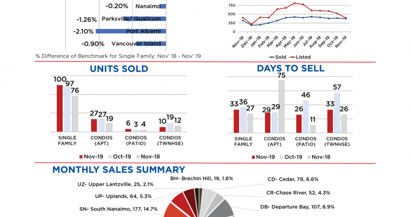 Nanaimo Real Estate November 2019 Market Stats