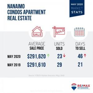 Condos Apartment, Market Stats