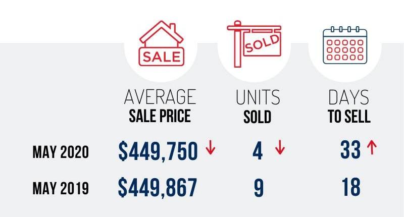 Nanaimo Real Estate May 2020 Market Stats