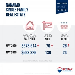 Single Family, Market Stats