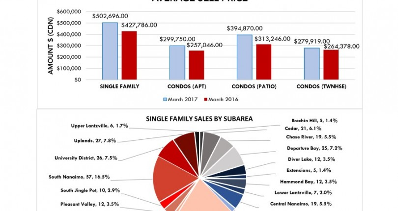 March 2017 Monthly Market Stats
