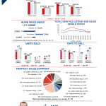 December 2019 Monthly Market Stats Graph
