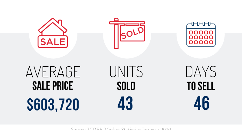 Nanaimo Real Estate January 2020 Market Stats