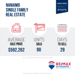 March 2020 Market Stats