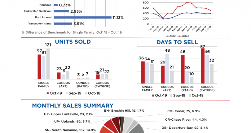 Nanaimo Real Estate October 2019 Market Stats