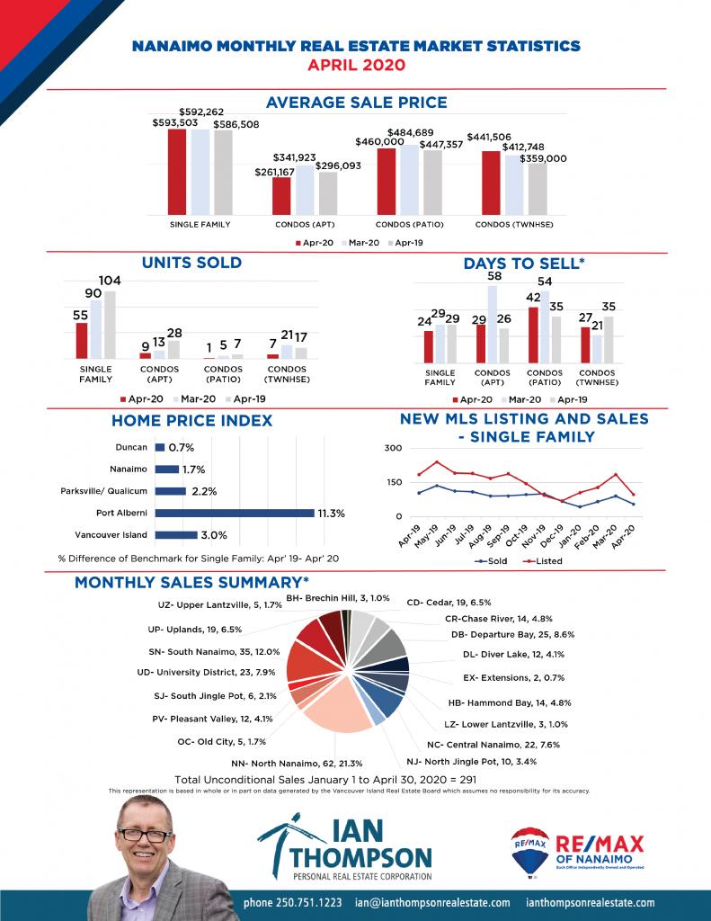 April 2020 Market Stats