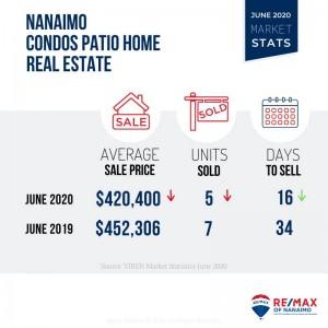 Patio Home, Nanaimo Real Estate, Market Stats