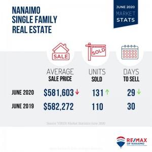 Single Family, Nanaimo Real Estate, Market Stats